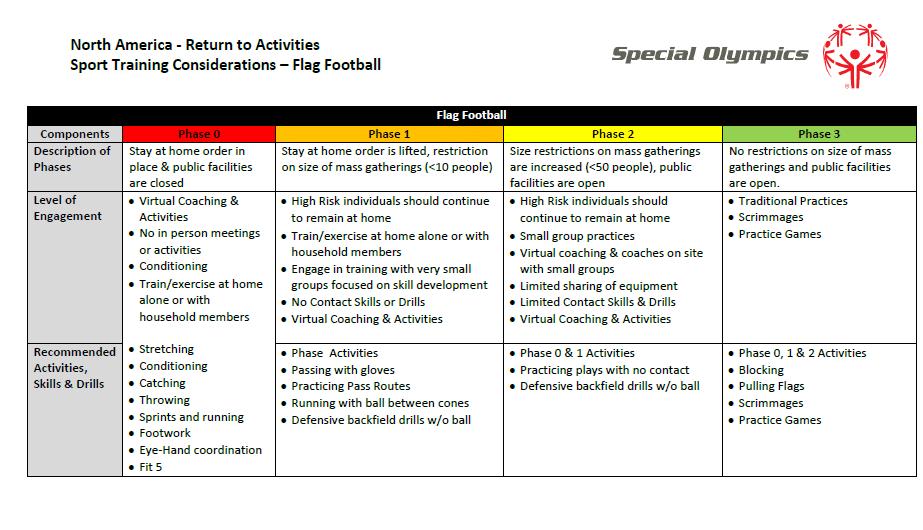 COVID Training Considerations - Flag Football